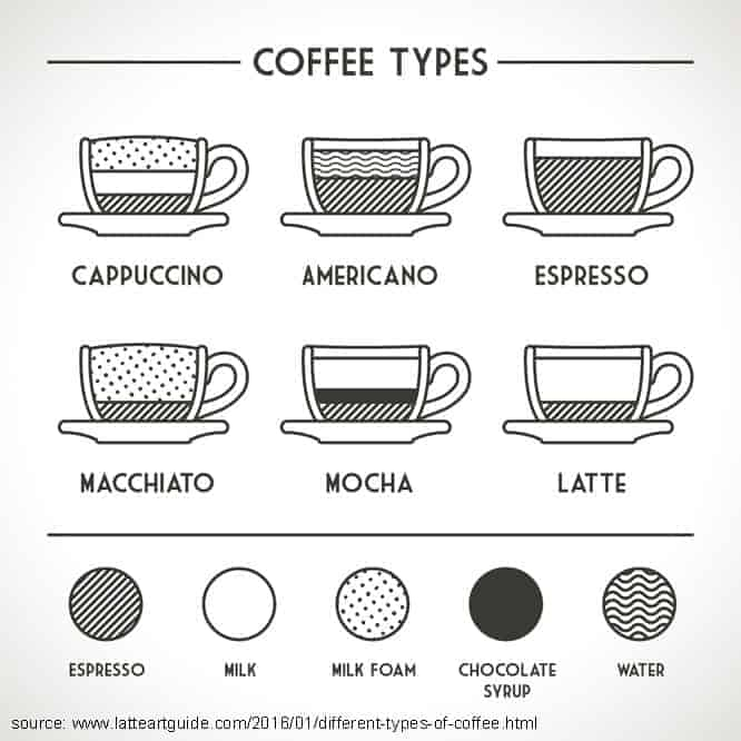 different-types-of-coffee-infograph