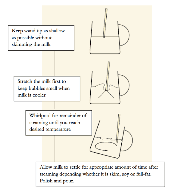 How to steam milk for coffee