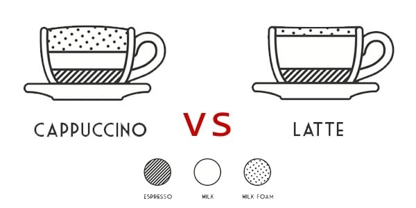 Infograph showing cappuccino vs latte difference