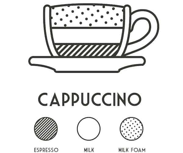 cappuccino diagram pic